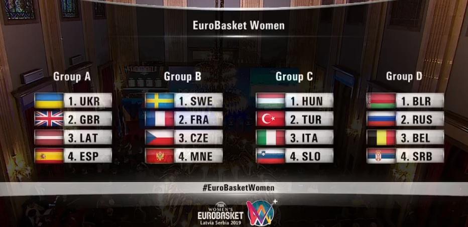 euro basket 2019